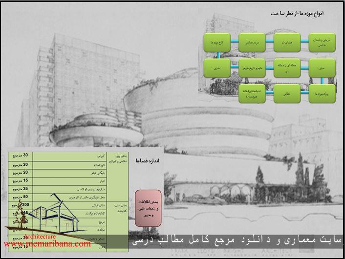 برنامه فیزیکی کاکمل موزه همراه با ابعاد و استاندارد