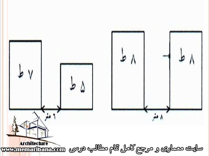 فواصل بلوک ها با توجه به مسئله نورگیری بر حسب رابطه فاصله به تعداد طبقات